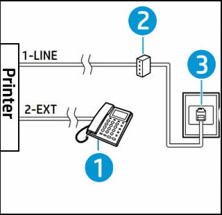 Connecting over a PBX phone system to fax