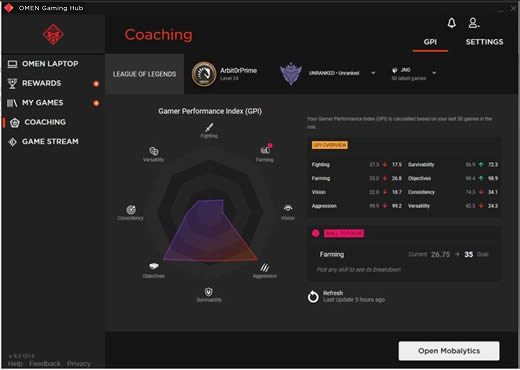 Graphic and data to analyze game performance