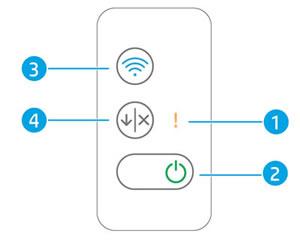 Beispiel für Tasten, Symbole und LEDs des Bedienfelds